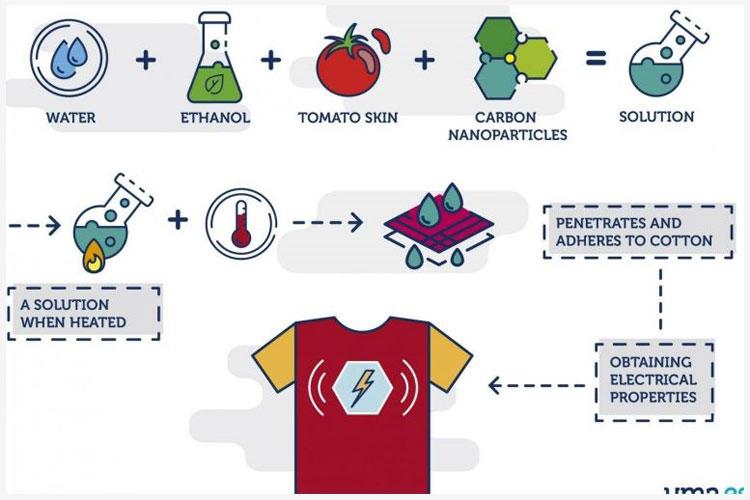 Pientere kleding T-shirts die je telefoon opladen